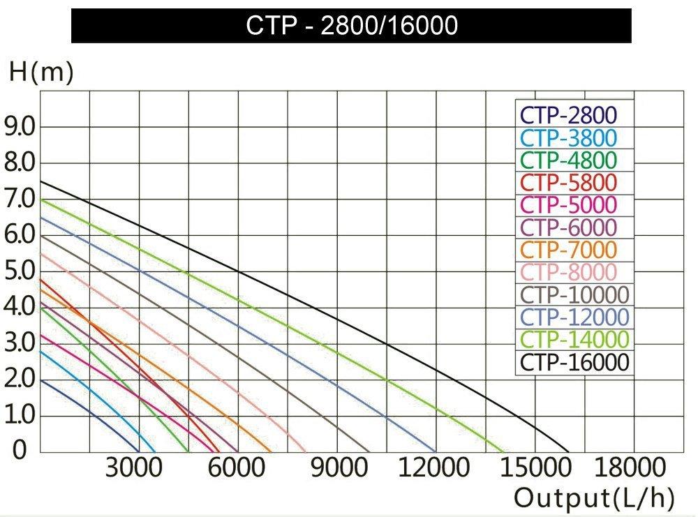 Grech CTP-8000 70W Pond Adjustable Submersible Pump, 2114gph Gallery
